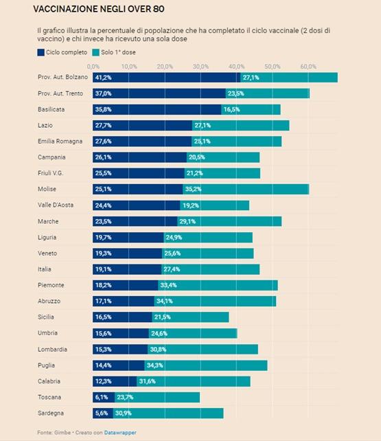 Vaccinazioni, in Toscana e a Prato così non va. Bisogna accelerare